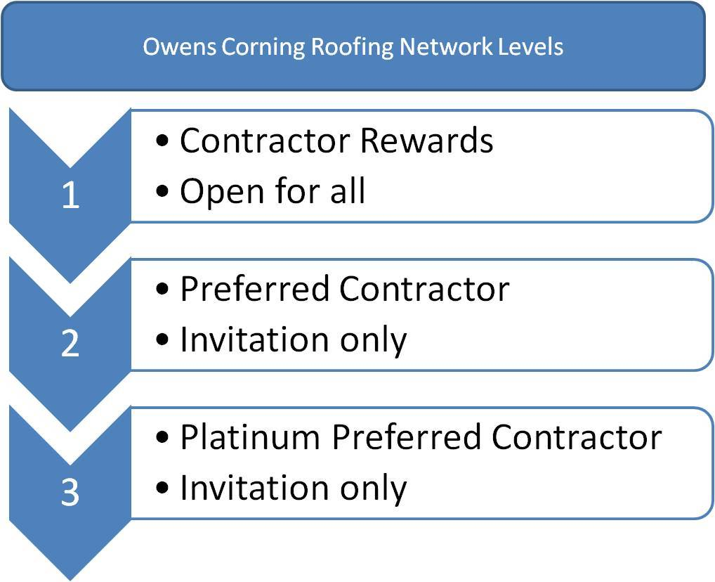 Oc preferred contractor owens corning roofing contractor for Contractors network